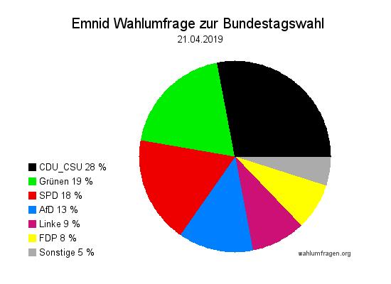 Neue Emnid Wahlumfrage / Wahlprognose zur Bundestagswahl vom 21. April 2019.