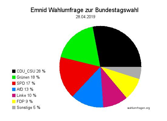 Neue Emnid Wahlumfrage / Wahlprognose zur Bundestagswahl vom 28. April 2019.
