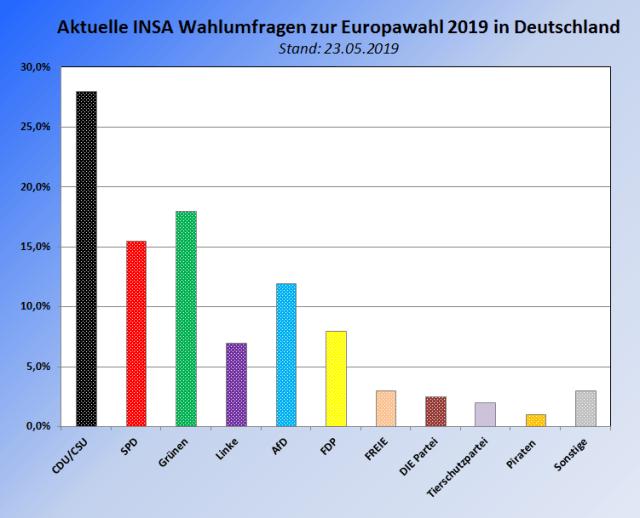 Aktuelle INSA Wahlumfrage zu den Europawahlen 2019 in Deutschland – Stand 23.05.2019