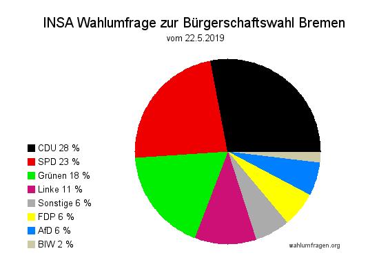 Neue INSA Wahlumfrage zur Bürgerschaftswahl 2019 in Bremen – Stand 22.05.2019
