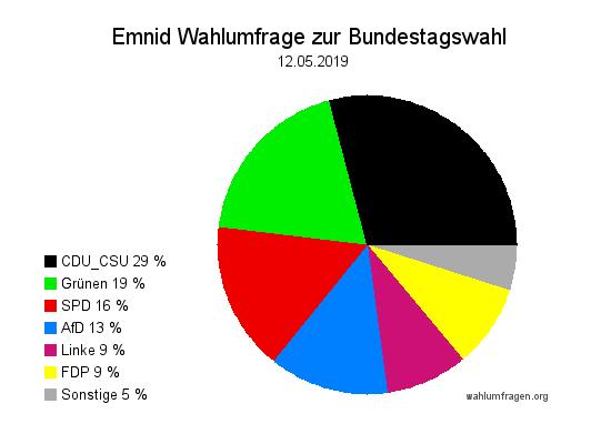 Neue Emnid Wahlumfrage / Wahlprognose zur Bundestagswahl vom 12. Mai 2019.