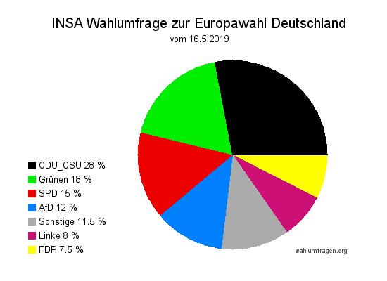 Neuste INSA Wahlumfrage zur Europawahl 2019 - Stand 16.05.2019