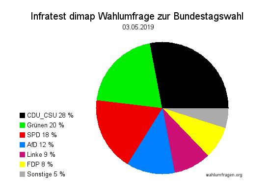 Neue Infratest dimap Wahlumfrage zur Bundestagswahl – 03. Mai 2019