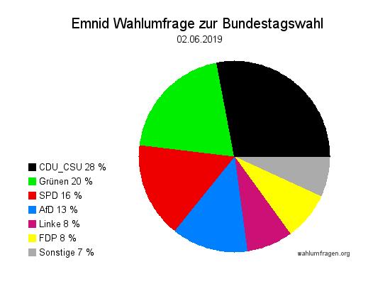 Neue Emnid Wahlumfrage / Wahlprognose zur Bundestagswahl vom 02. Juni 2019.