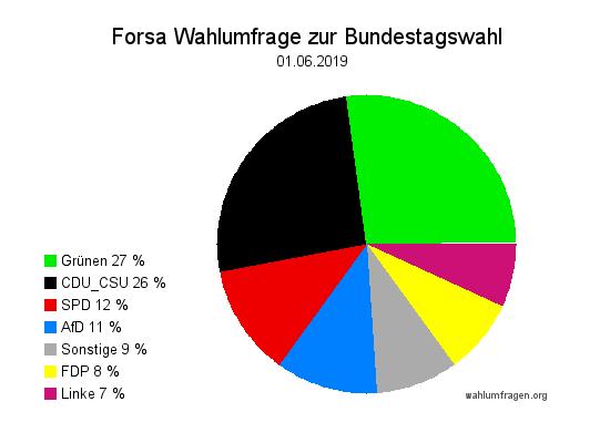 Neue Forsa Wahltrend / Wahlumfrage zur Bundestagswahl vom 01. Juni 2019.