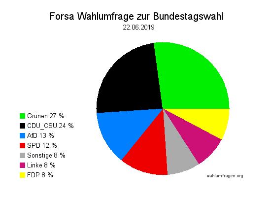 Neue Forsa Wahltrend / Wahlumfrage zur Bundestagswahl vom 22. Juni 2019.