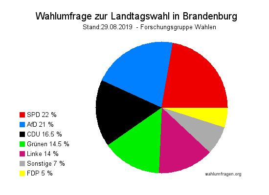 Neue Forschungsgruppe Wahlen Wahlumfrage zur Landtagswahl 2019 in Brandenburg vom 29. August 2019