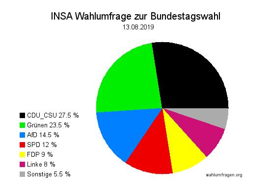 Aktuelle INSA Wahlumfrage / Wahlprognose zur Bundestagswahl vom 13. August 2019.