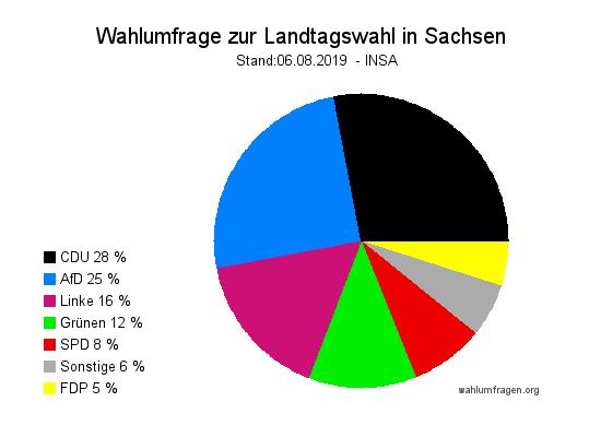 INSA Wahlumfrage zur Landtagswahl 2019 in Sachsen vom 06. 08.2019
