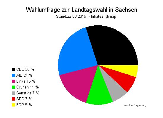 Neue Infratest dimap Wahlumfrage zur Landtagswahl 2019 in Sachsen vom 22.08.2019