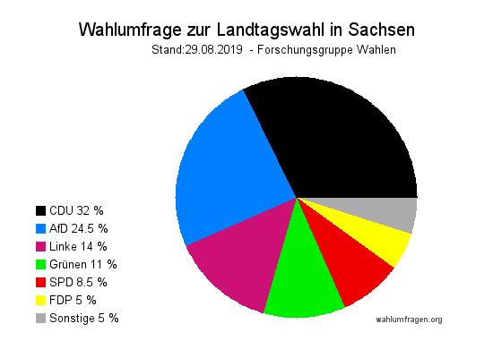 Aktuelle und letzte Forschungsgruppe Wahlen Wahlumfrage zur Landtagswahl 2019 in Sachsen vom 29.08.2019