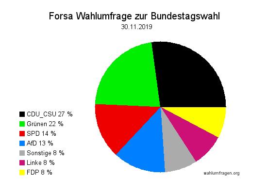 Aktuelle Forsa Wahltrend / Wahlumfrage zur Bundestagswahl vom 30. November 2019