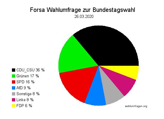 Aktuelle Forsa Wahltrend / Wahlumfrage zur Bundestagswahl vom 26. März 2020.
