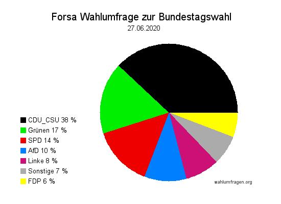 Aktuelle Forsa Wahltrend / Wahlumfrage zur Bundestagswahl vom 27. Juni 2020.
