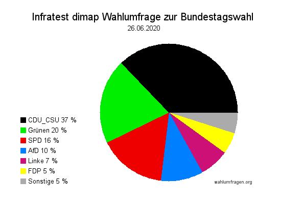 Neue Infratest dimap Wahlumfrage zur Bundestagswahl – 26. Juni 2020