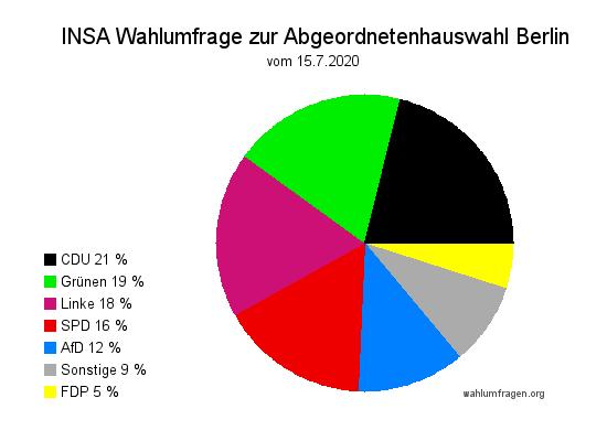 Neue INSA Wahlumfrage zur Abgeordnetenhauswahl in Berlin vom 15. Juli 2020