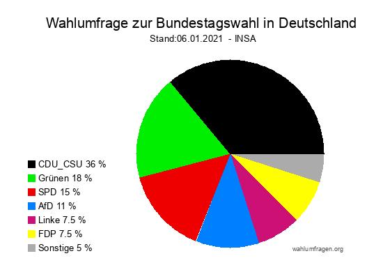 Aktuelle INSA Wahlumfrage / Wahlprognose zur Bundestagswahl 2021 vom 06. Januar 2021
