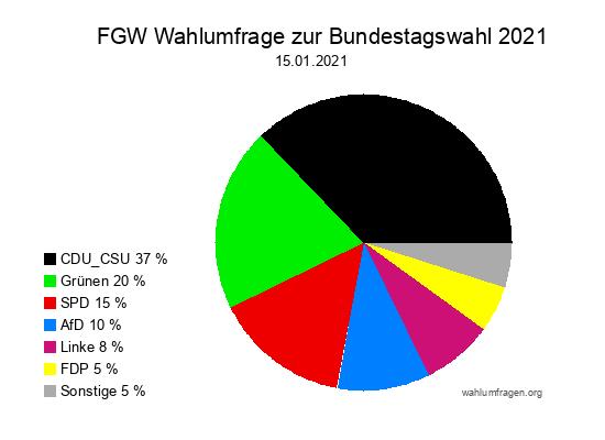 Neue Forschungsgruppe Wahlen Wahlprognose zur Bundestagswahl vom 15. Januar 2021