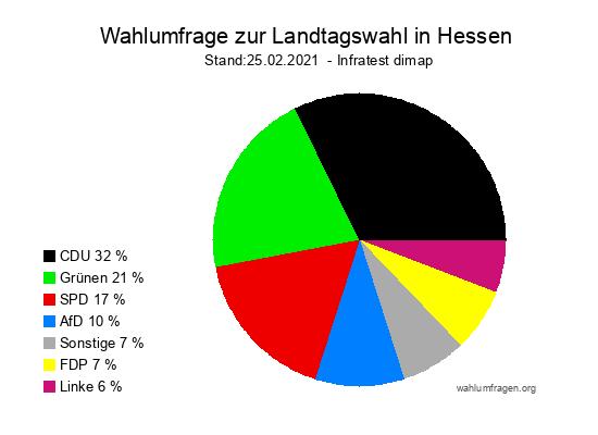 Neue Wahlumfrage / Wahlprognose zur Hessischen Landtagswahl vom 25.02.2021