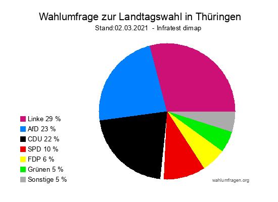 Wahlumfrage Thüringen Landtagswahl 2021