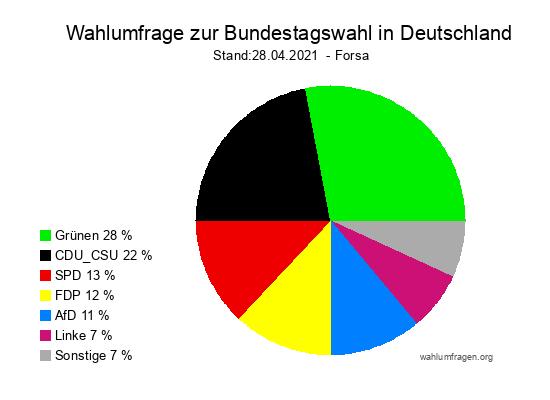 Aktuelle Forsa Wahltrend / Wahlumfrage zur Bundestagswahl 2021 vom 29.04.2021