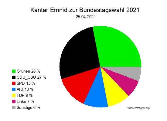 Aktuelle Kantar Emnid Wahlumfrage / Sonntagsfrage zur Bundestagswahl vom 25. April 2021