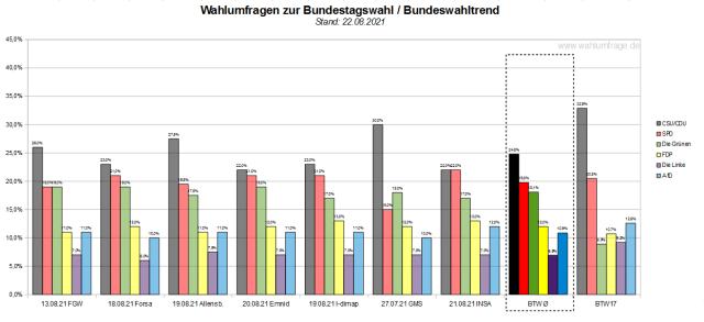 Der aktuelle Bundeswahltrend vom 22. August 2021 mit allen verwendeten Wahlumfragen / Wahlprognosen zur Bundestagswahl 2021.