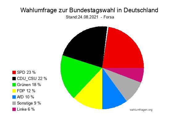 Aktuelle Forsa Wahltrend / Wahlumfrage zur Bundestagswahl 2021 vom 24.08.2021