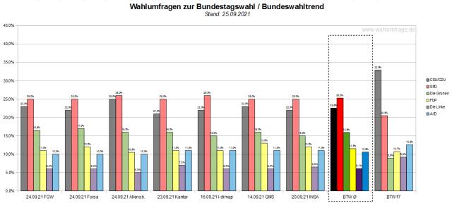 Bundeswahltrend vom 25. September 2021 mit allen verwendeten Wahlumfragen / Wahlprognosen zur Bundestagswahl 2021.