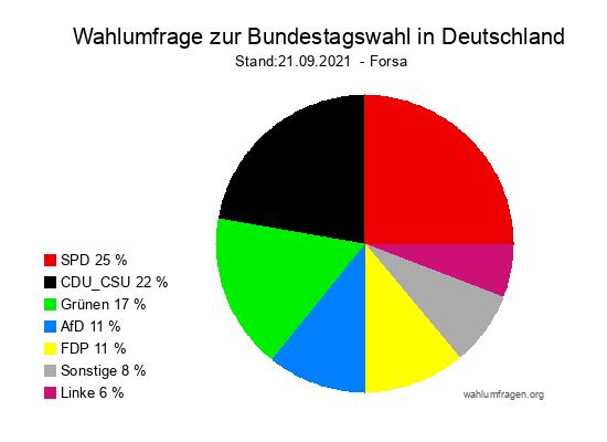 Forsa Wahlumfrage zur Bundestagswahl 2021
