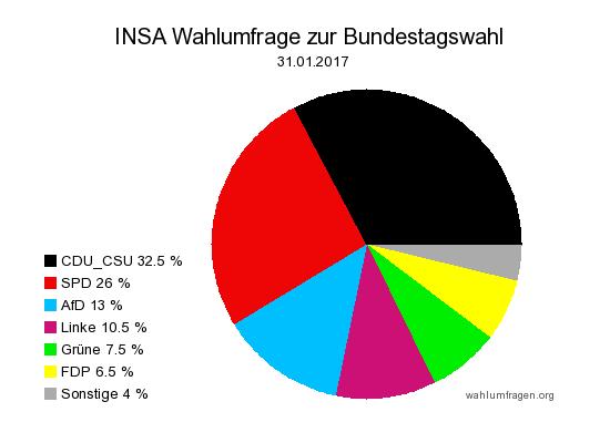 Aktuelle INSA Wahlumfrage / Wahlprognose zur Bundestagswahl 2017 vom 31. Januar 2017.