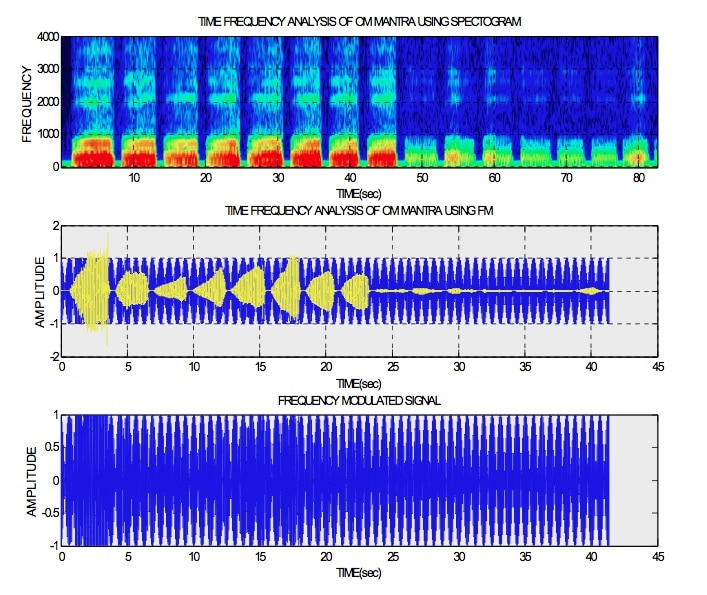 Frequency of OM Sound.jpg