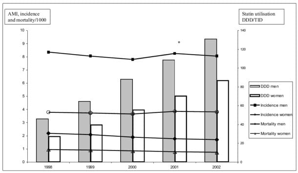 Graph-of-Swedish-Study-on-Statins