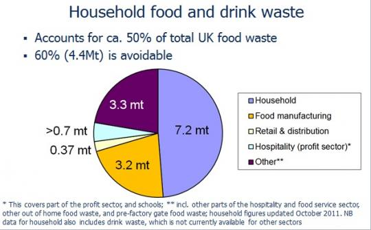 total-food-waste-pie-chart