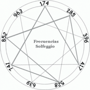 WIKI Solfeggio 9frecuencias 300x300 Solfeggio Frequencies Set Body Into Full Harmony