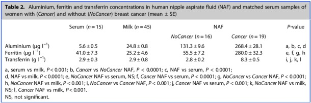 Table-Al-in-Nipple-Aspirate-Fluid