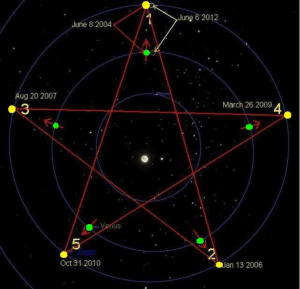 The transit of Venus in relation to the Earth makes a pentagram every 8 years. Image source: http://agent-jl36.livejournal.com/103853.html