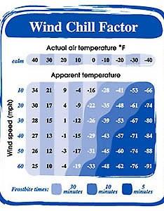 Wind chill chart also snowdonia weather facts walk unwind rh