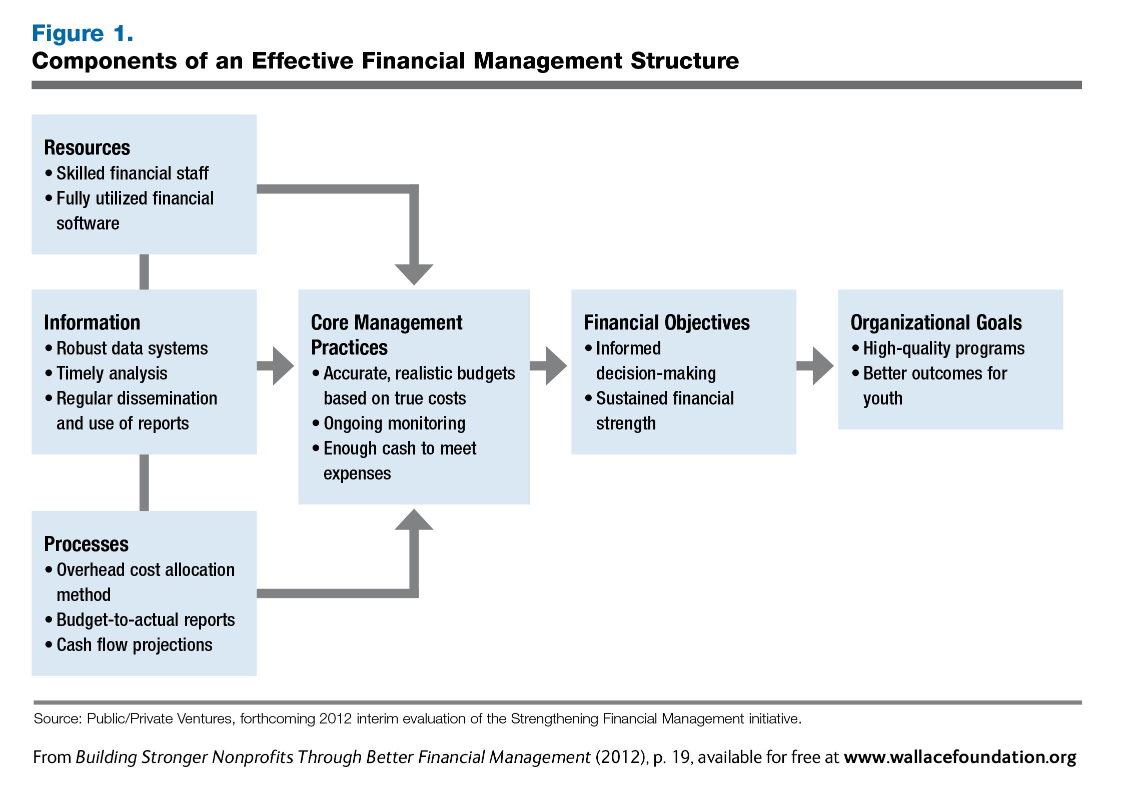 project impact diagram strat wiring bridge tone building stronger non-profits: financial – wallace foundation