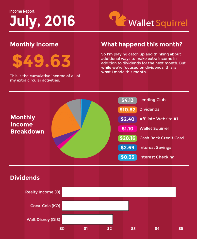 July-2016,-Dividend-Monthly-Income-Report-Infographic