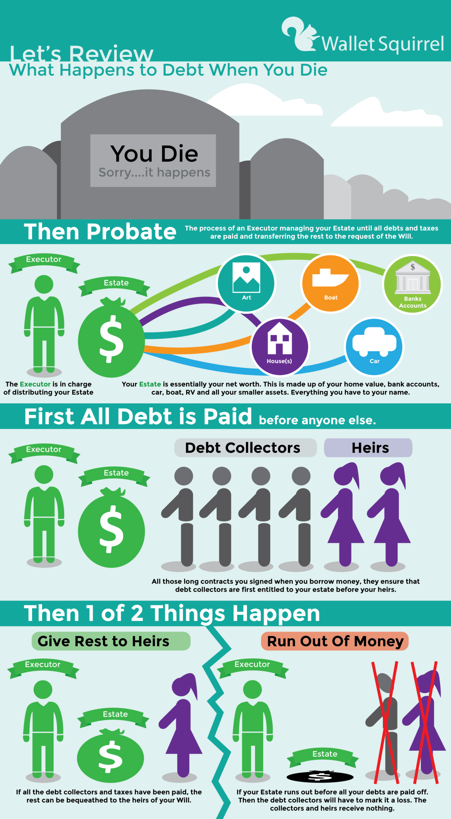 What Happens In A Youtube Minute Infographic: What Happens To Debt When You Die?