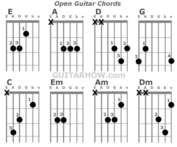 Download Guitar Chords Wallpaper Gallery