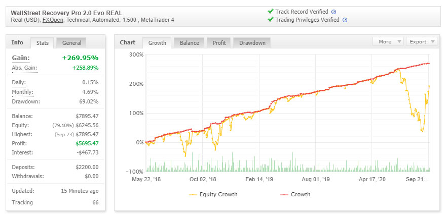 WallStreet Recovery Pro 2.0 Evolution - REAL MONEY ACCOUNT 2