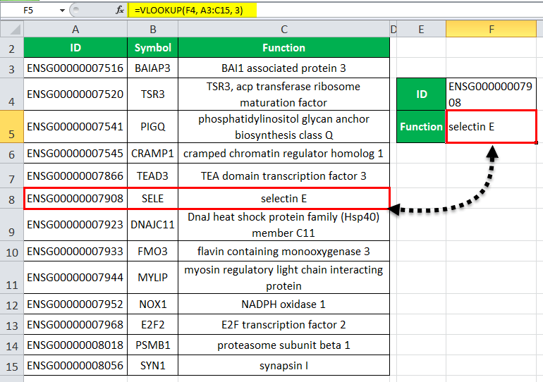 VLOOKUP Excel Function (Formula. Example)   How to use?