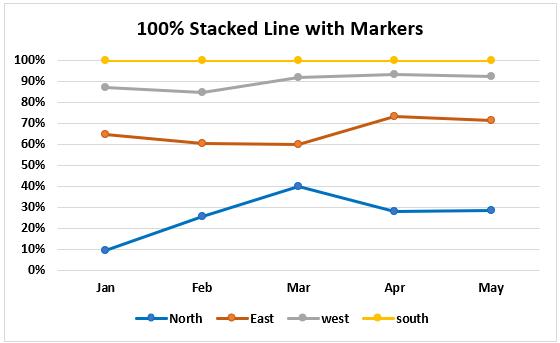 100% составная линия с маркерами