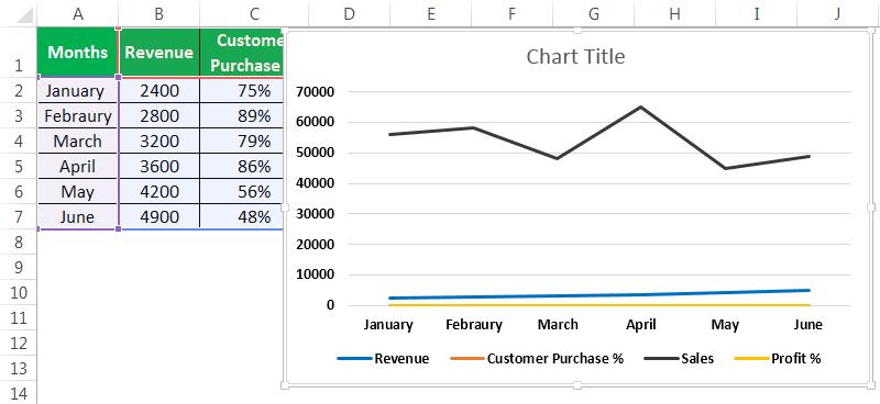 Линейная диаграмма для нескольких наборов данных