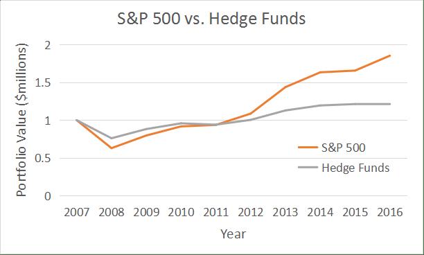 warren buffett index funds used on bet