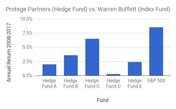 the sp 500 beat all five fund of funds selected by protege partners source berkshire hathaway annual letter 2018