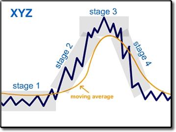 stock market chart trends