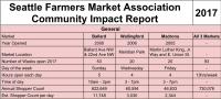 Wallingford Farmers Market – The Unrending